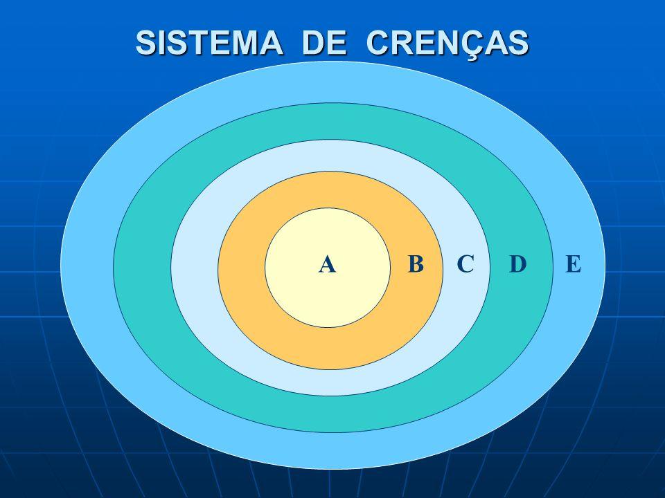 SISTEMA DE CRENÇAS A B C D E
