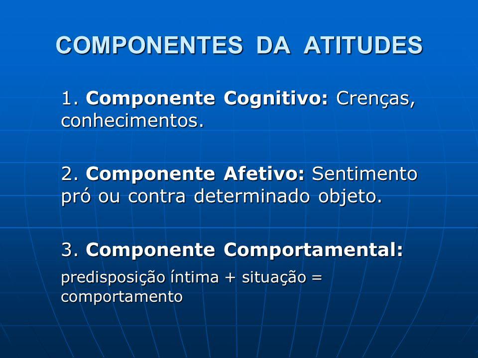 COMPONENTES DA ATITUDES