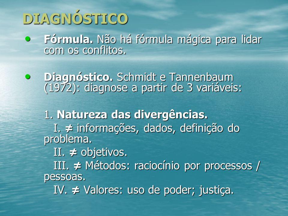 DIAGNÓSTICO Fórmula. Não há fórmula mágica para lidar com os conflitos. Diagnóstico. Schmidt e Tannenbaum (1972): diagnose a partir de 3 variáveis: