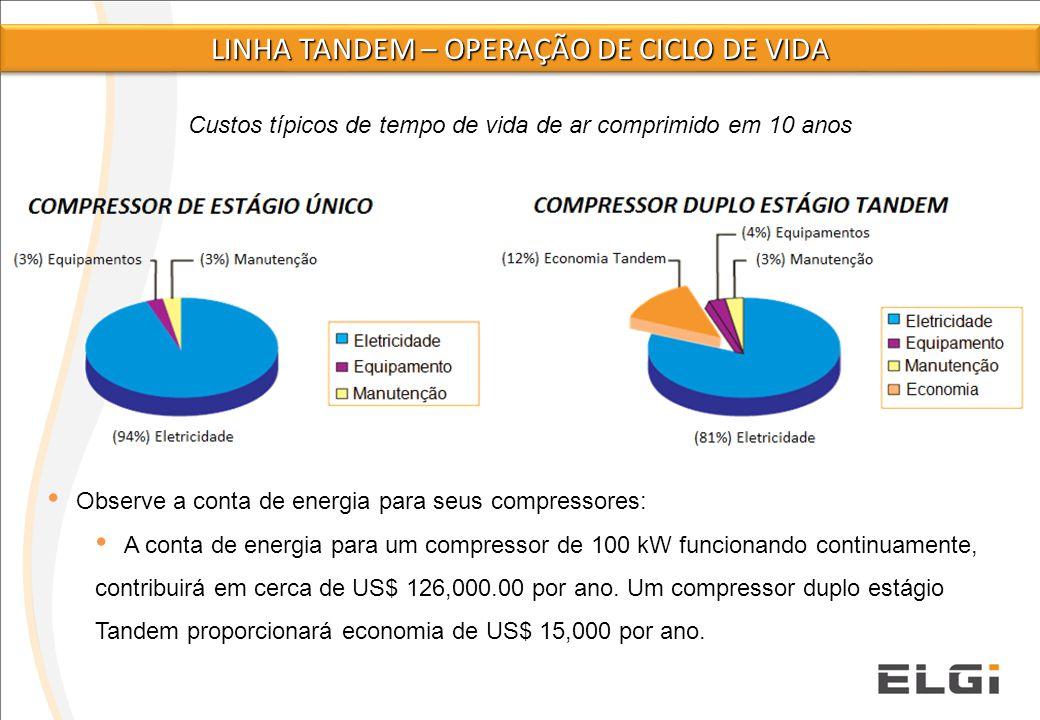 Linha tandem – OPERAÇÃO DE CICLO DE VIDA