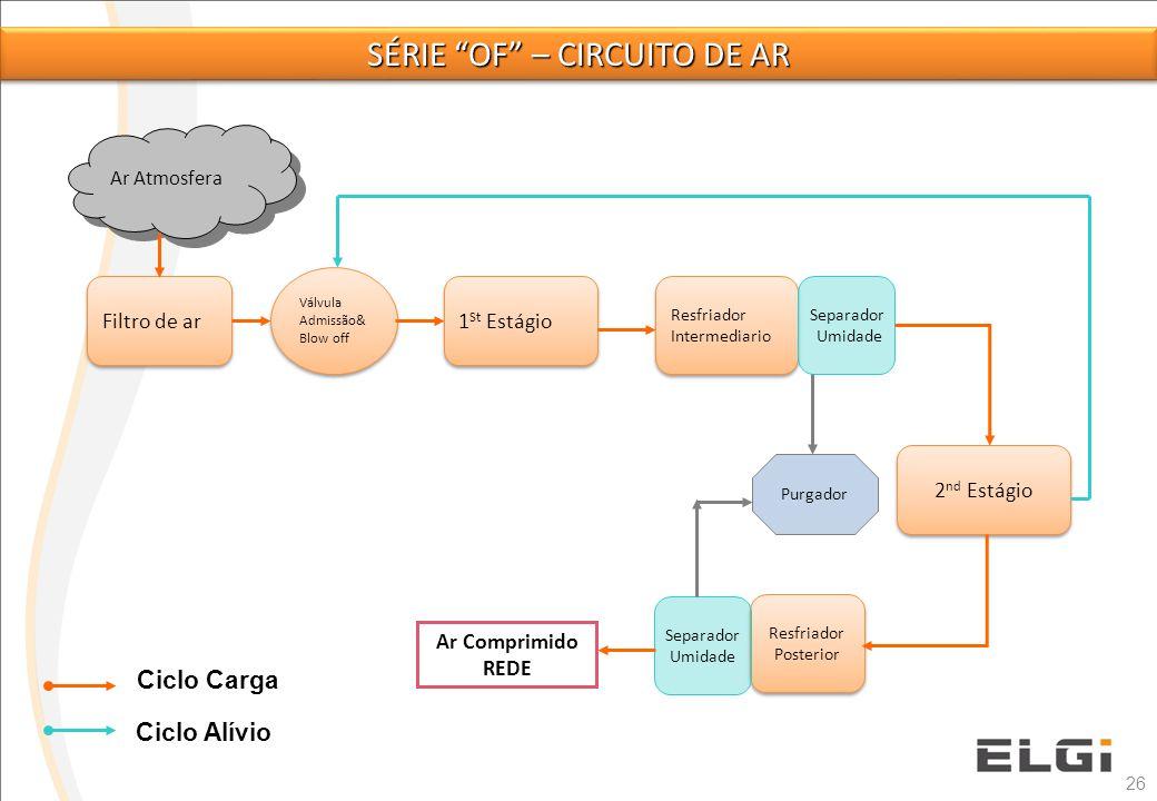 Série of – circuito de ar