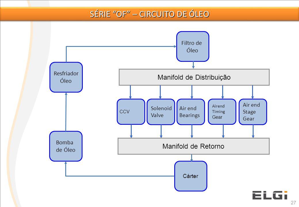 Série of – circuito de óleo