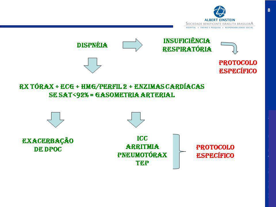 Rx tórax + ECG + HMG/perfil 2 + ENZIMAS CARDÍACAS