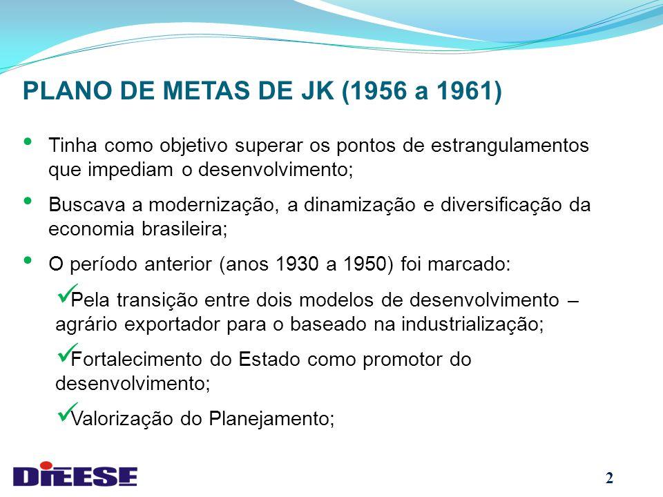 PLANO DE METAS DE JK (1956 a 1961) Tinha como objetivo superar os pontos de estrangulamentos que impediam o desenvolvimento;