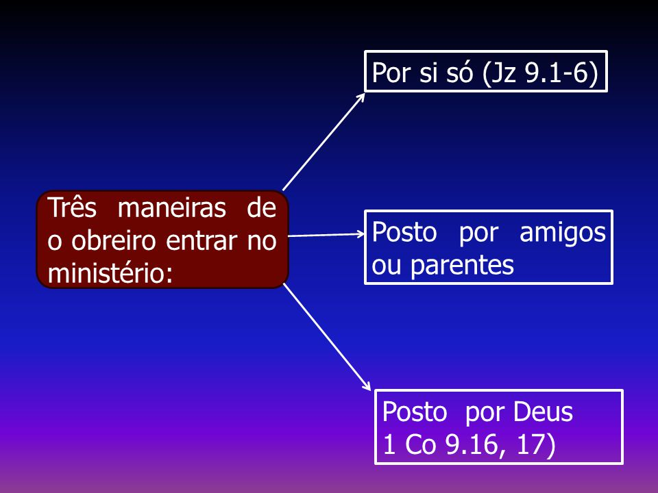 Por si só (Jz 9.1-6) Três maneiras de o obreiro entrar no ministério: Posto por amigos ou parentes.