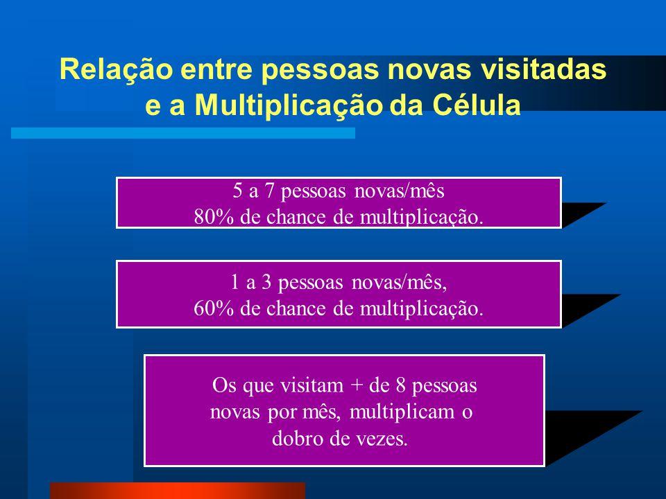 Relação entre pessoas novas visitadas e a Multiplicação da Célula