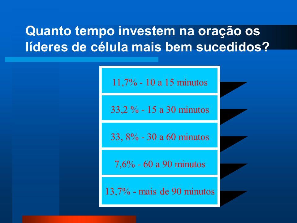 Quanto tempo investem na oração os líderes de célula mais bem sucedidos