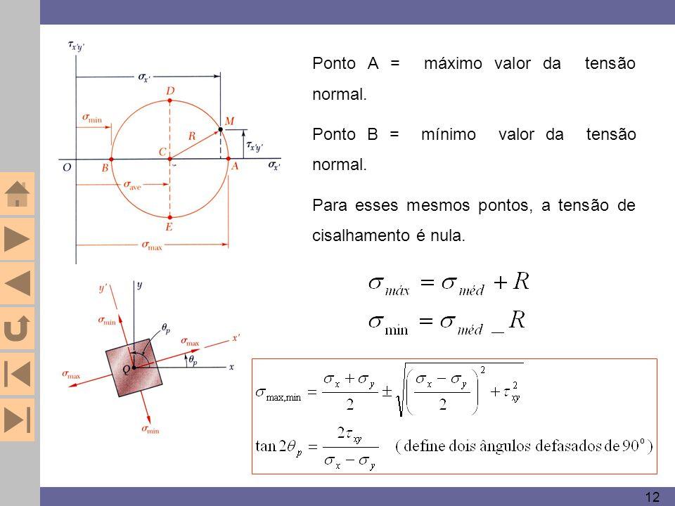 Ponto A = máximo valor da tensão normal.