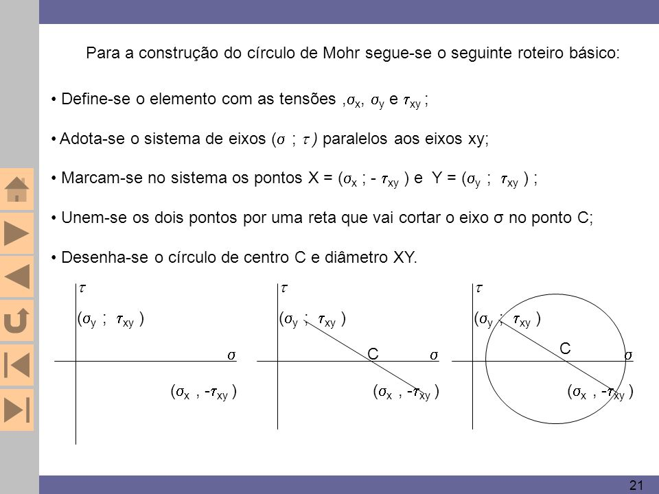 Define-se o elemento com as tensões ,x, y e xy ;