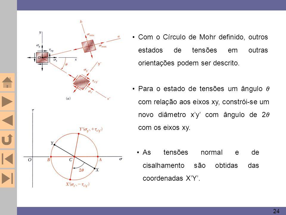 As tensões normal e de cisalhamento são obtidas das coordenadas X'Y'.