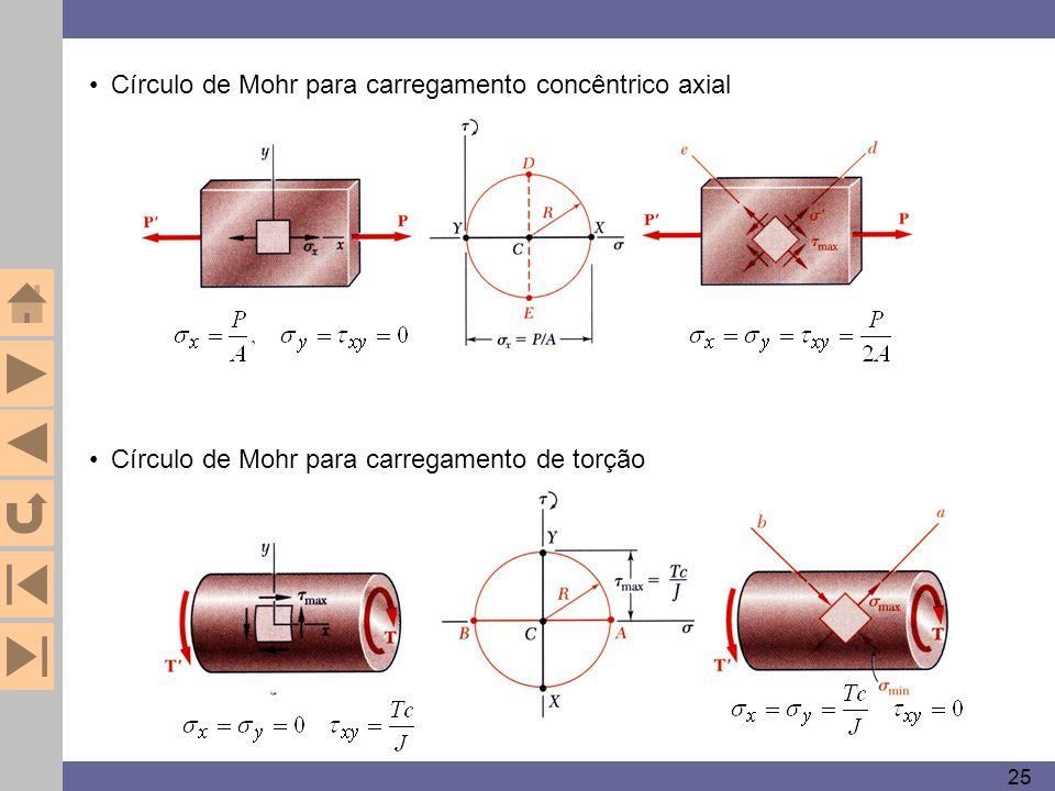 Círculo de Mohr para carregamento concêntrico axial