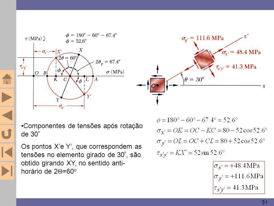 Componentes de tensões após rotação de 30º