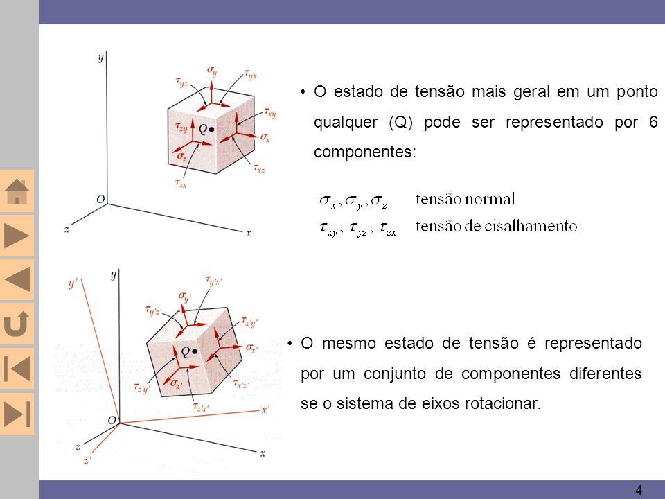 4 O estado de tensão mais geral em um ponto qualquer (Q) pode ser representado por 6 componentes: