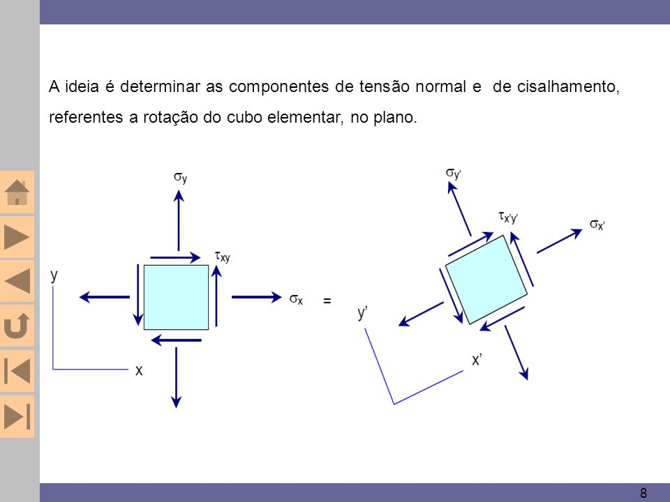 8 A ideia é determinar as componentes de tensão normal e de cisalhamento, referentes a rotação do cubo elementar, no plano.