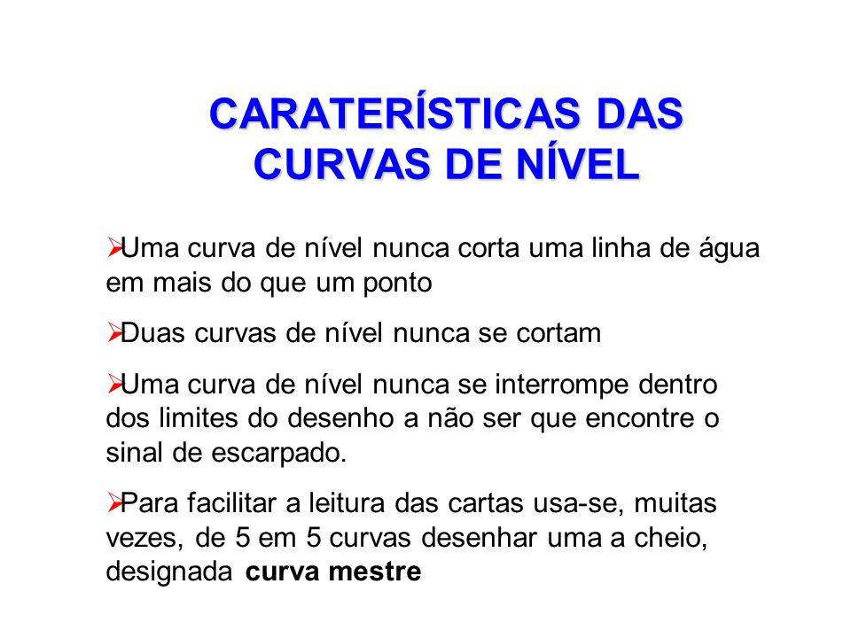 CARATERÍSTICAS DAS CURVAS DE NÍVEL