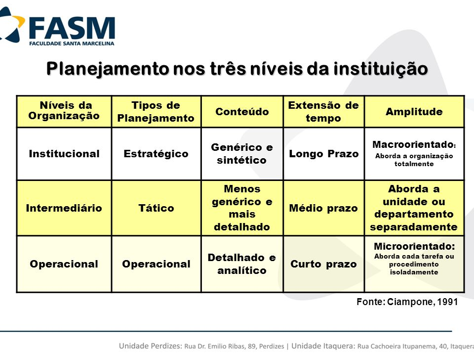 Planejamento nos três níveis da instituição
