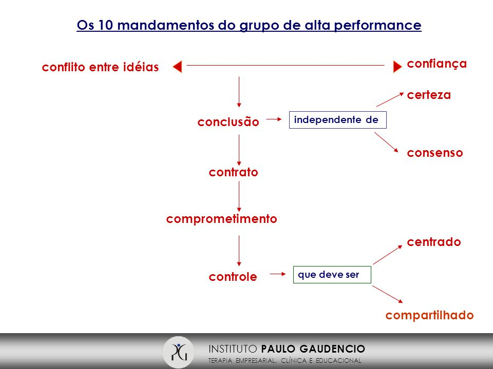 Os 10 mandamentos do grupo de alta performance