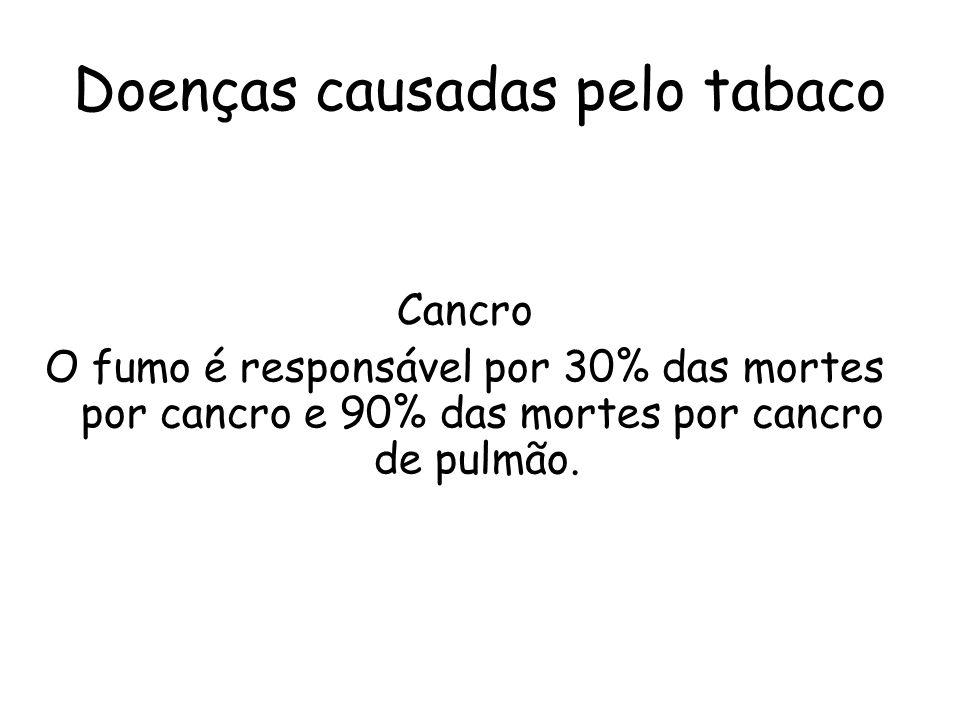 Doenças causadas pelo tabaco