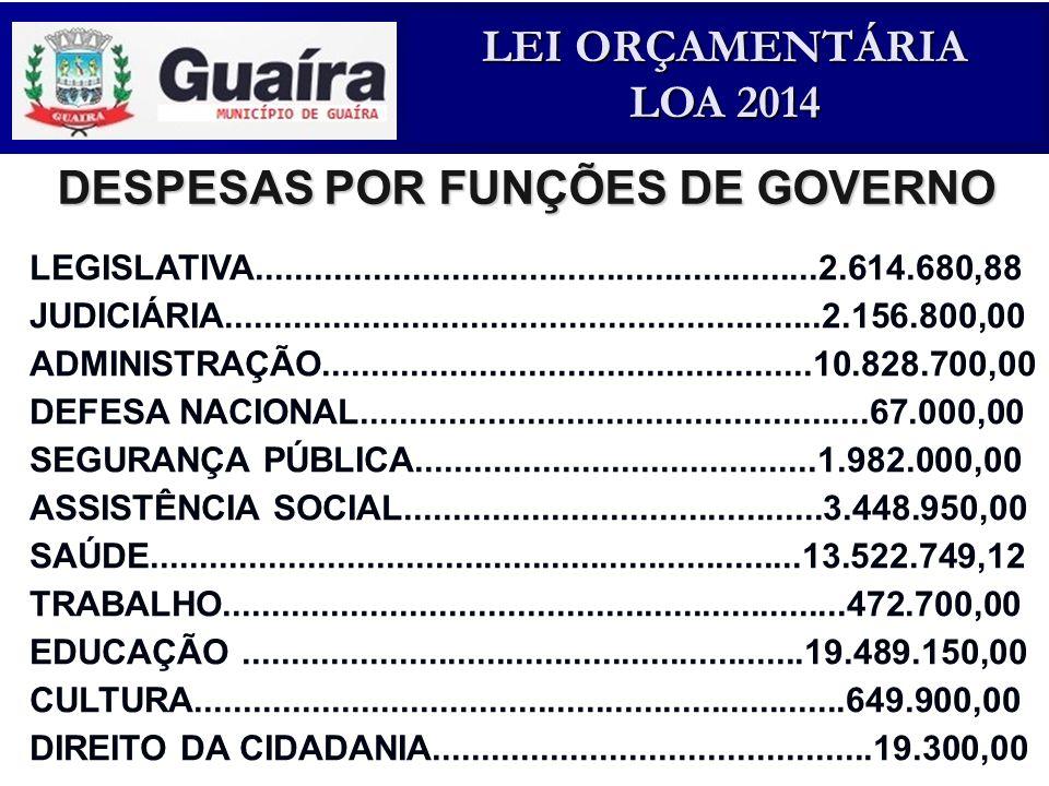 DESPESAS POR FUNÇÕES DE GOVERNO