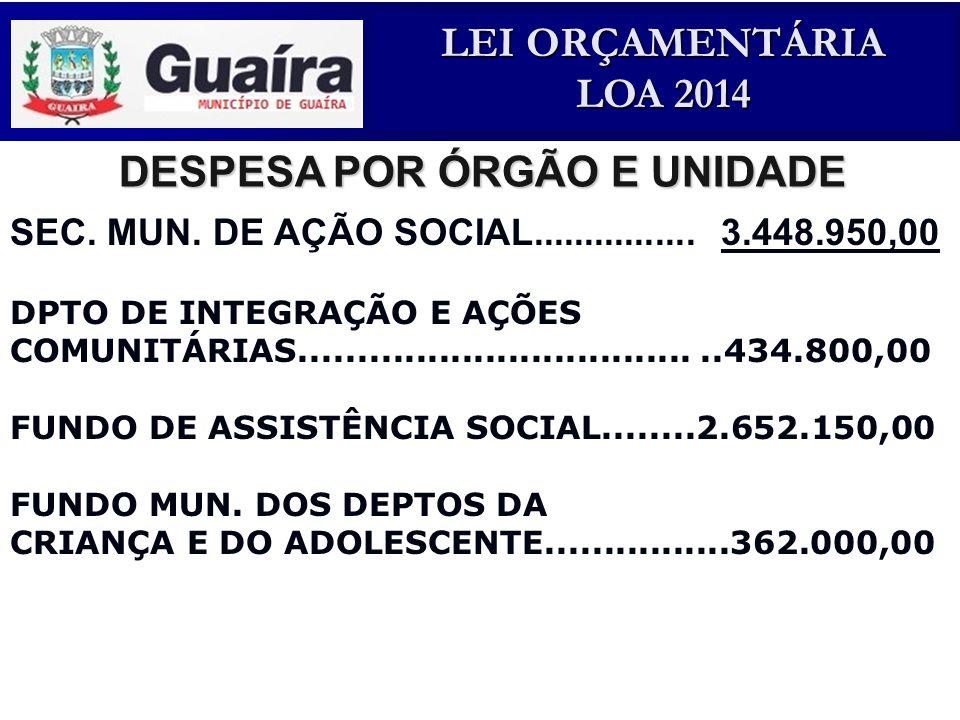 DESPESA POR ÓRGÃO E UNIDADE