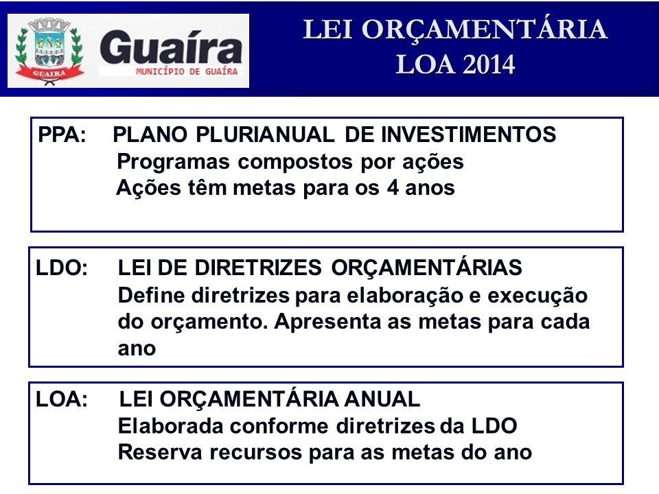PPA: PLANO PLURIANUAL DE INVESTIMENTOS