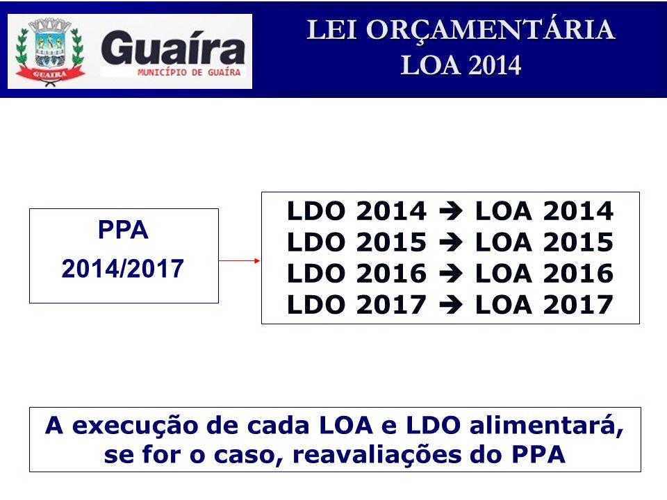 LDO 2014  LOA 2014 PPA LDO 2015  LOA 2015 LDO 2016  LOA 2016