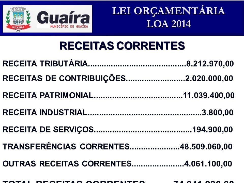 RECEITAS CORRENTES TOTAL RECEITAS CORRENTES...........74.041.230,00