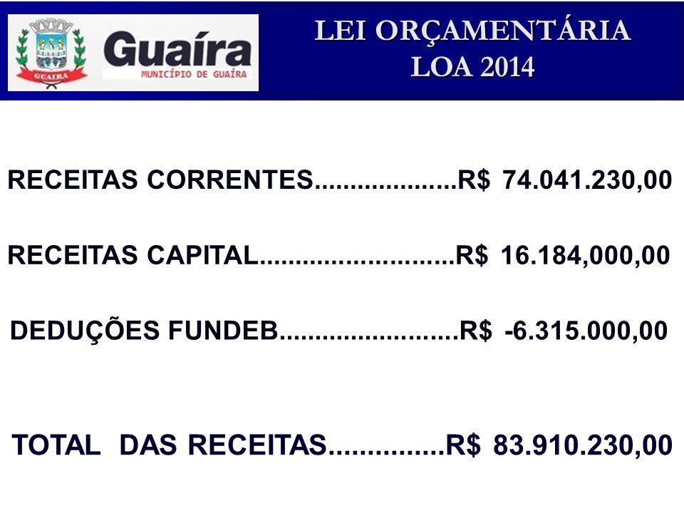RECEITAS CORRENTES....................R$ 74.041.230,00 RECEITAS CAPITAL...........................R$ 16.184,000,00.