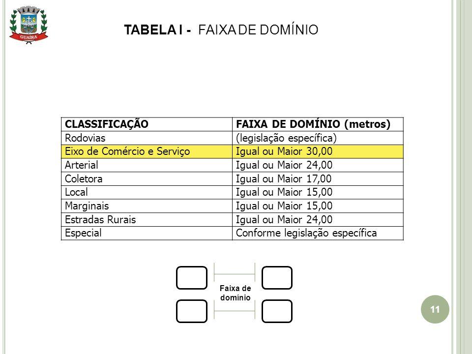 TABELA I - FAIXA DE DOMÍNIO