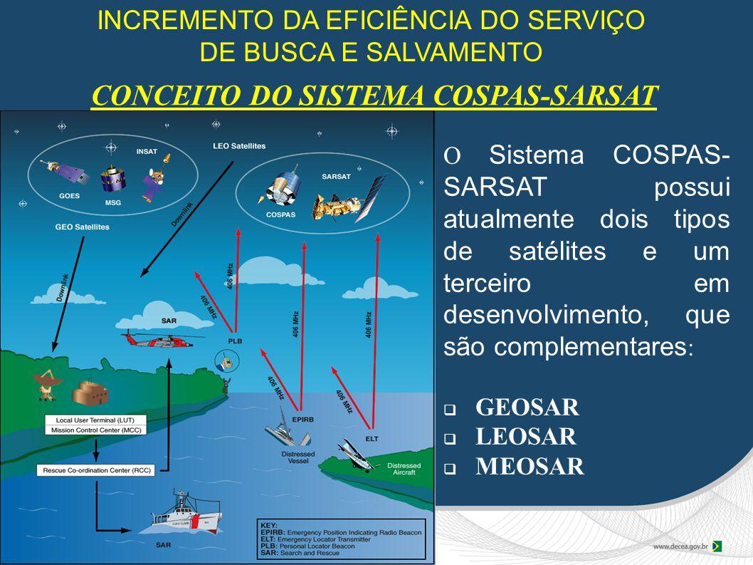 CONCEITO DO SISTEMA COSPAS-SARSAT
