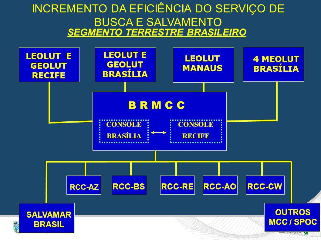 SEGMENTO TERRESTRE BRASILEIRO LEOLUT E GEOLUT BRASÍLIA