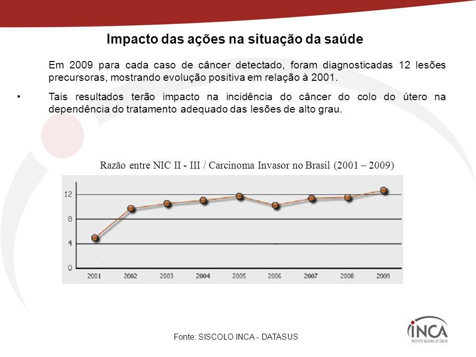 Impacto das ações na situação da saúde