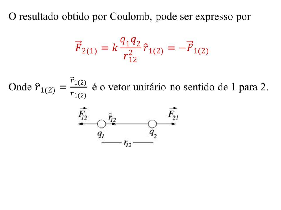 O resultado obtido por Coulomb, pode ser expresso por