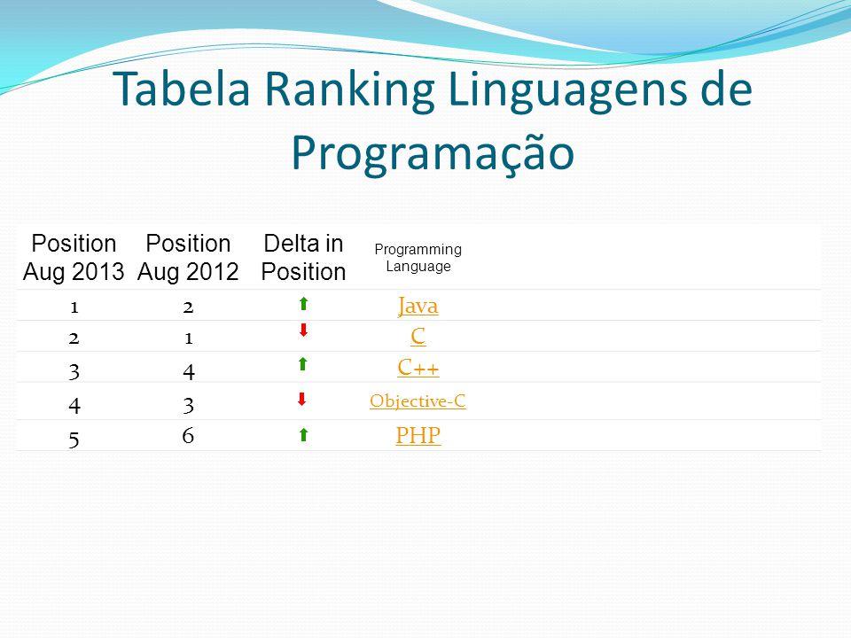 Tabela Ranking Linguagens de Programação