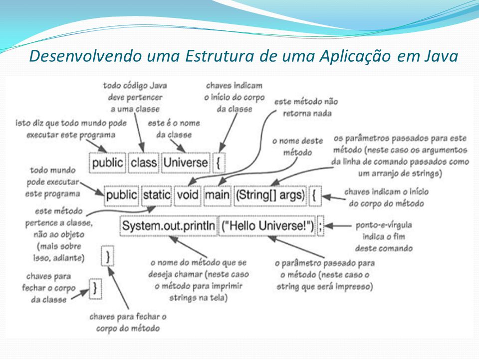 Desenvolvendo uma Estrutura de uma Aplicação em Java