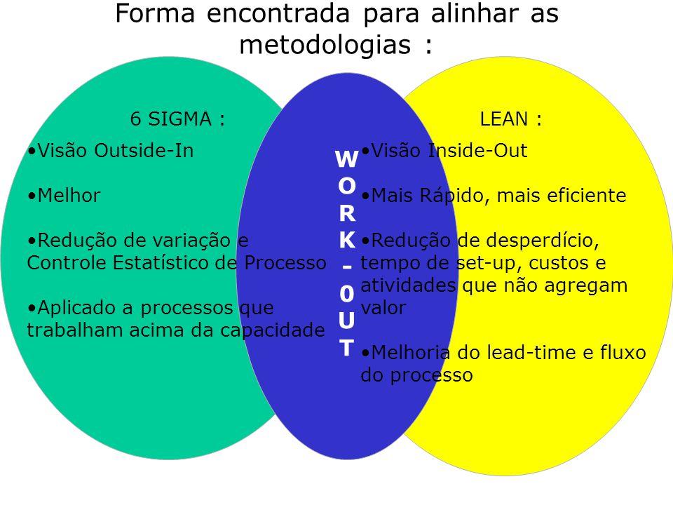 Forma encontrada para alinhar as metodologias :