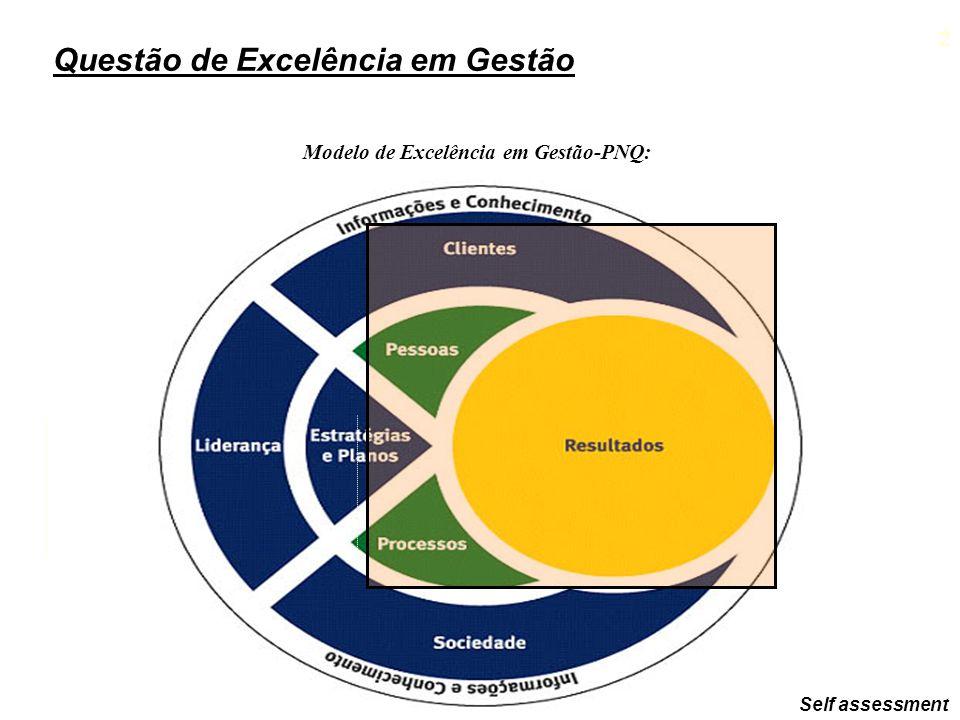Modelo de Excelência em Gestão-PNQ: