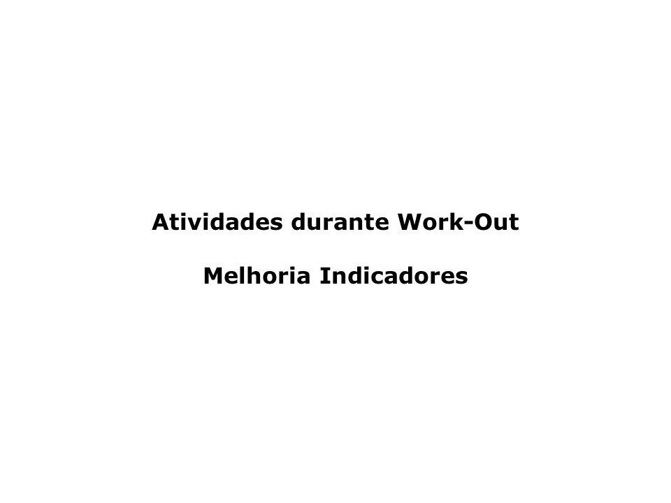 Atividades durante Work-Out