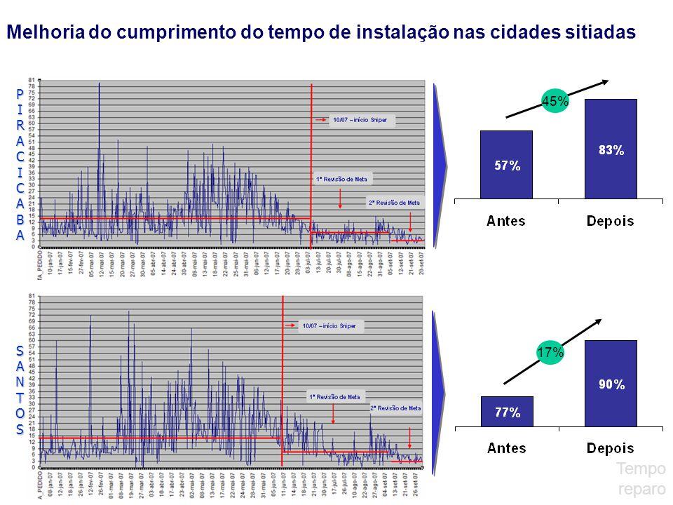 Melhoria do cumprimento do tempo de instalação nas cidades sitiadas