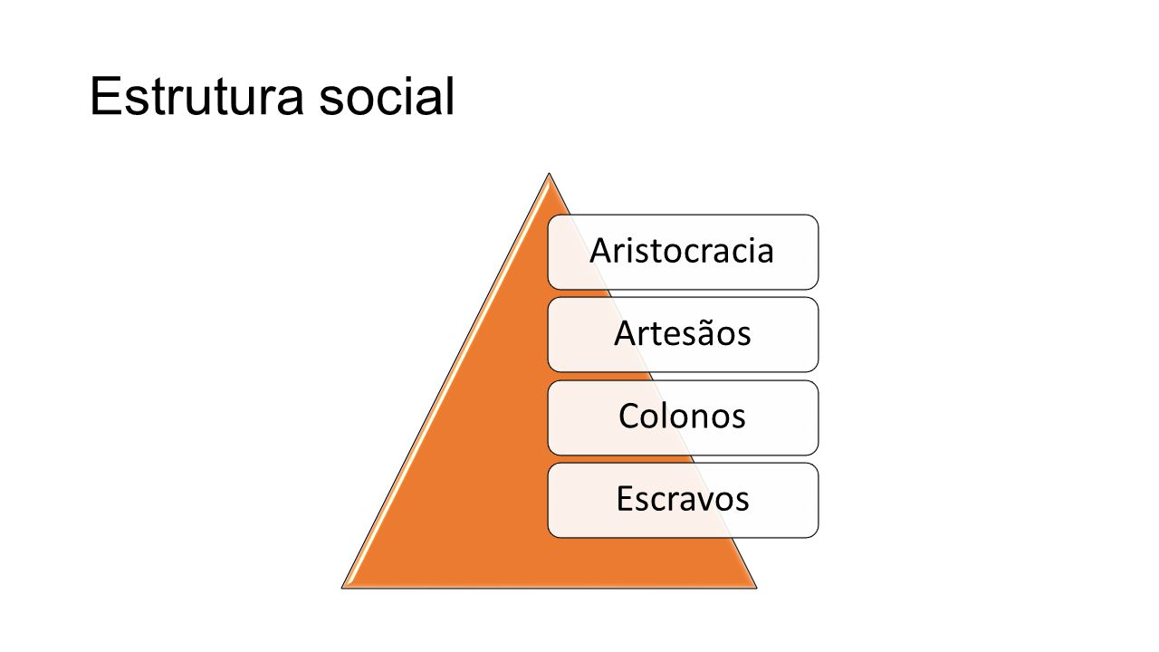 Estrutura social Aristocracia Artesãos Colonos Escravos
