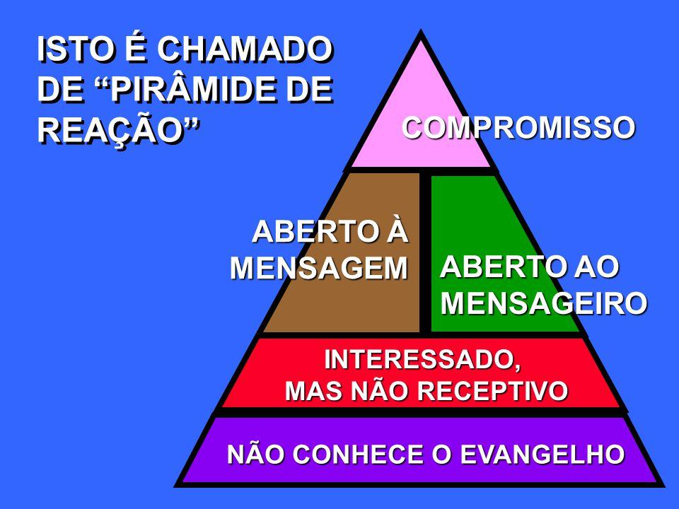 ISTO É CHAMADO DE PIRÂMIDE DE REAÇÃO COMPROMISSO ABERTO À MENSAGEM