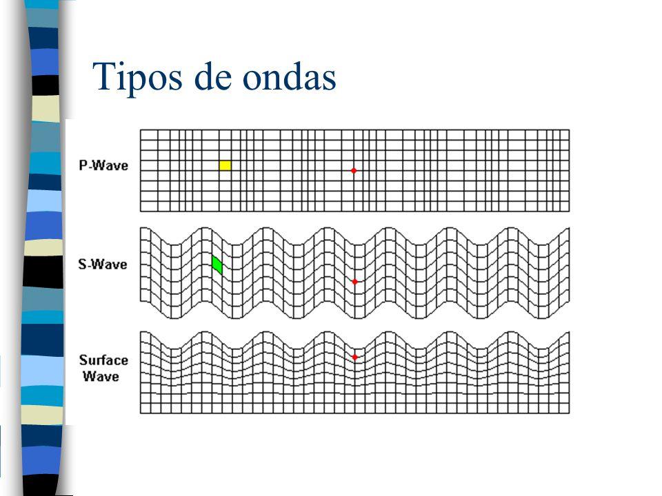 Tipos de ondas