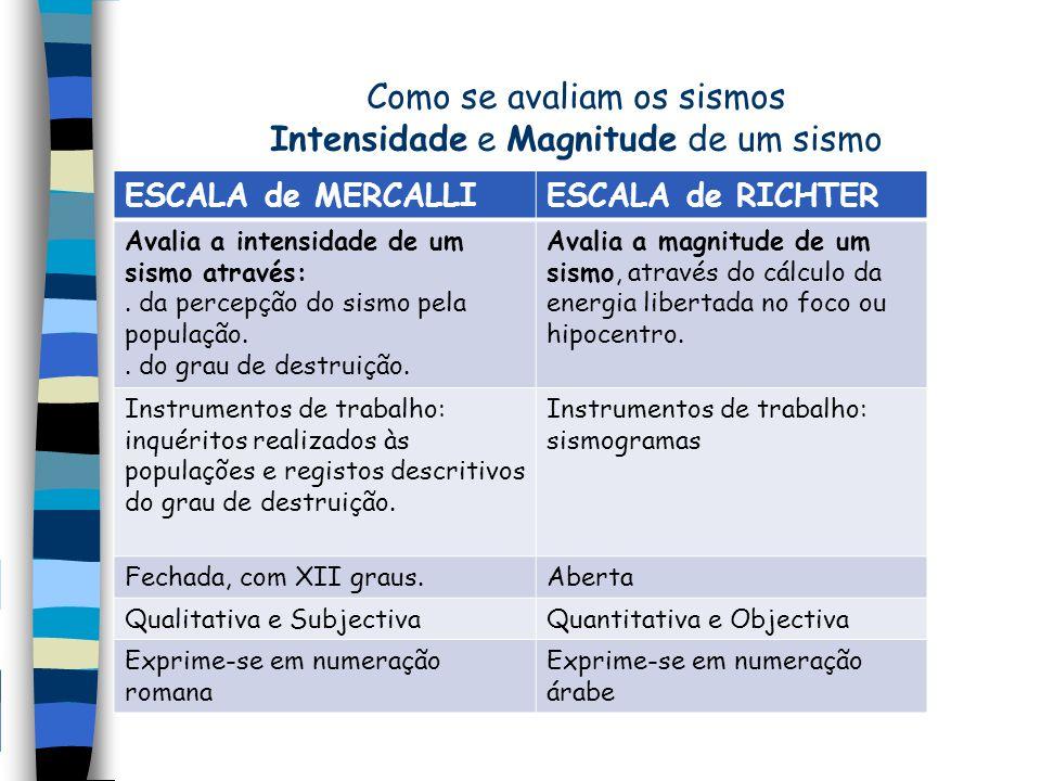 Como se avaliam os sismos Intensidade e Magnitude de um sismo