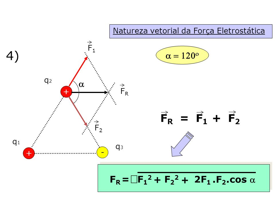 4) Ö FR = F1 F2 + a = 120o a + FR = F12 F22 2F1 .F2.cos a