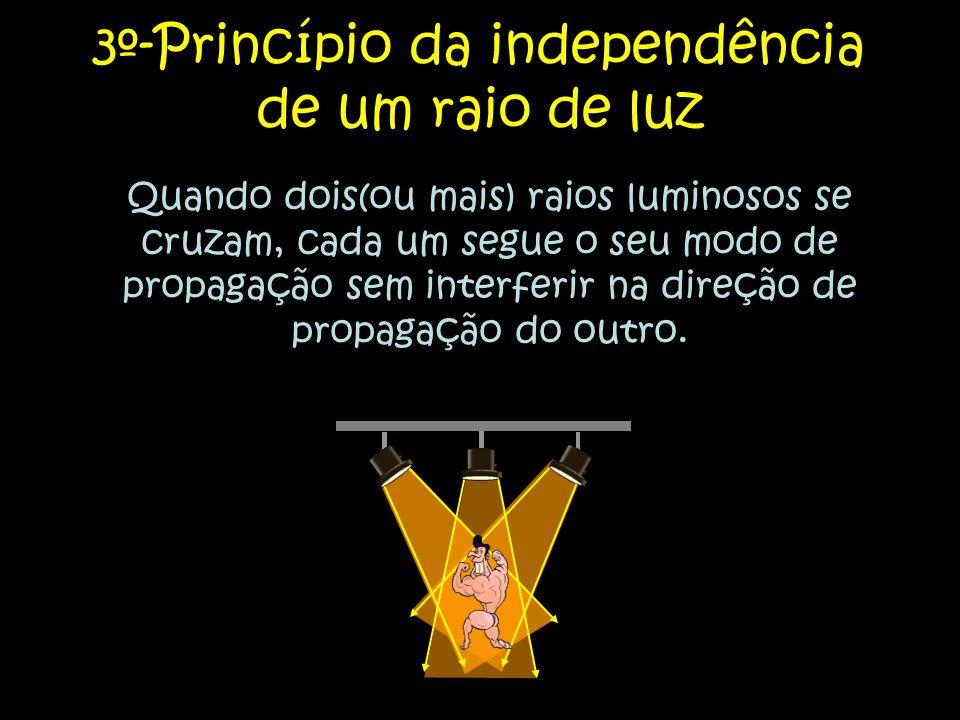 3º-Princípio da independência de um raio de luz