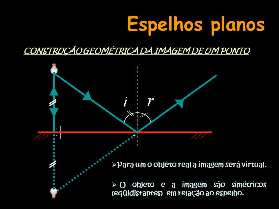 Espelhos planos CONSTRUÇÃO GEOMÉTRICA DA IMAGEM DE UM PONTO