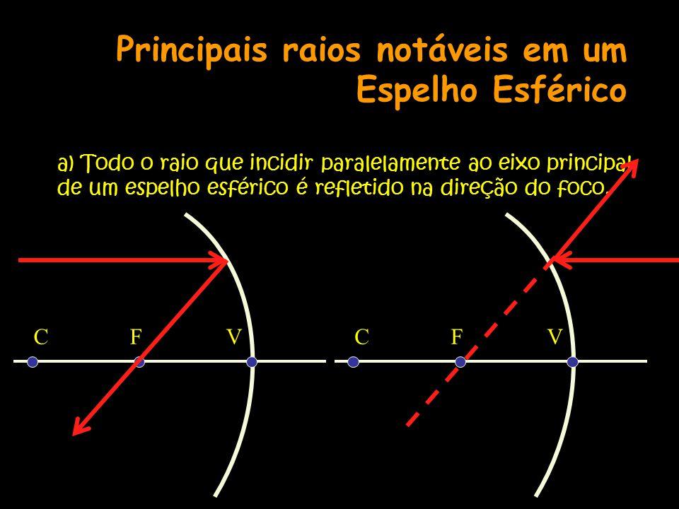 Principais raios notáveis em um Espelho Esférico