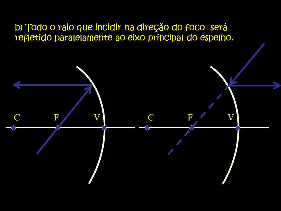 b) Todo o raio que incidir na direção do foco será refletido paralelamente ao eixo principal do espelho.