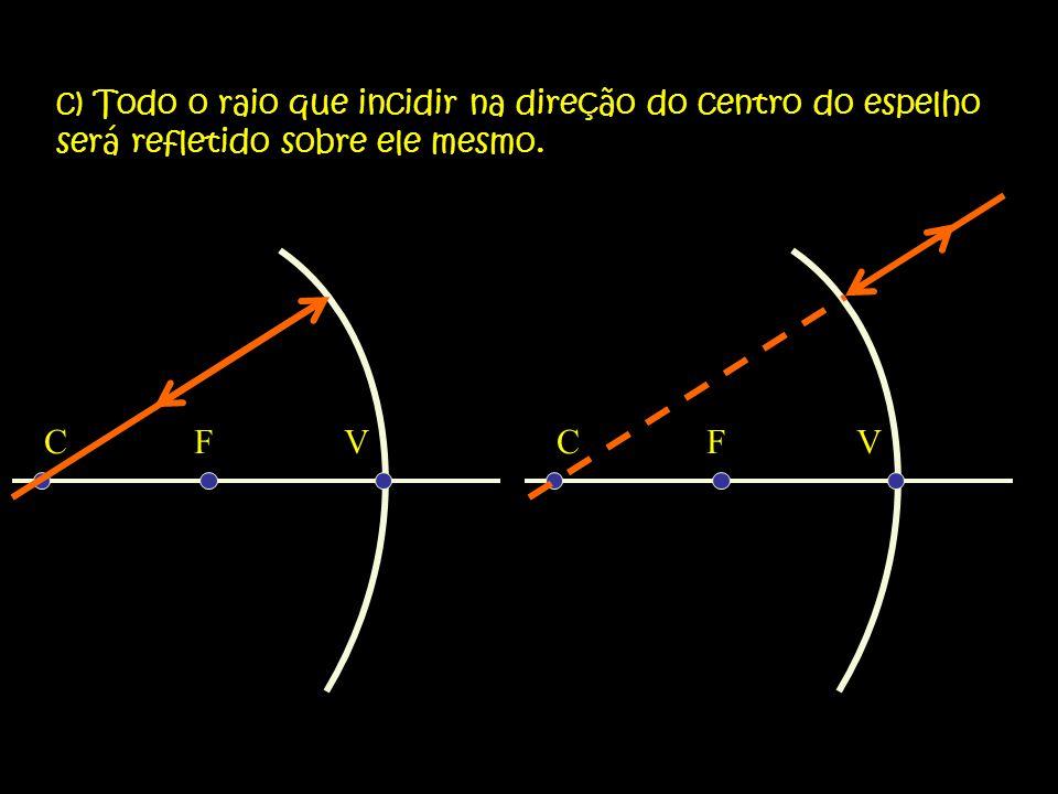 c) Todo o raio que incidir na direção do centro do espelho será refletido sobre ele mesmo.