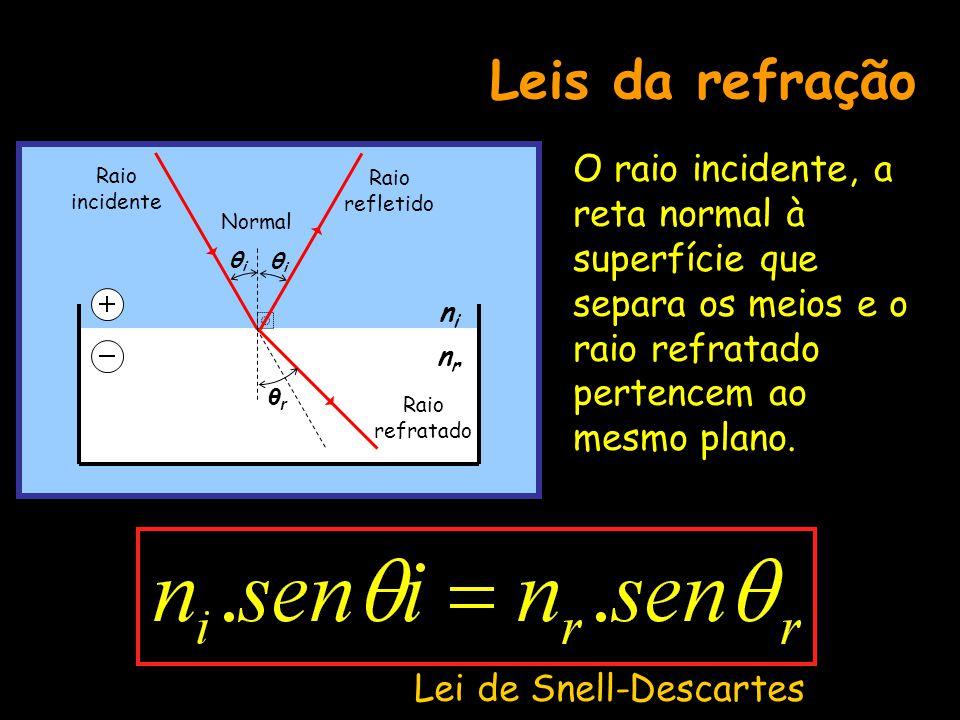 Leis da refração ni. nr. O raio incidente, a reta normal à superfície que separa os meios e o raio refratado pertencem ao mesmo plano.